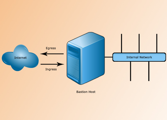 firewall and the bastion host Iii dual-homed host firewalls the next step up in firewall architectural complexity dis the ual-homed host when this architectural approach is used, the bastion host contains two nics (network interfa ce.